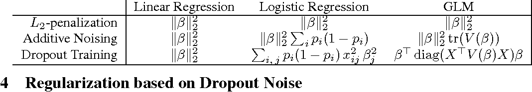 Figure 3 for Dropout Training as Adaptive Regularization