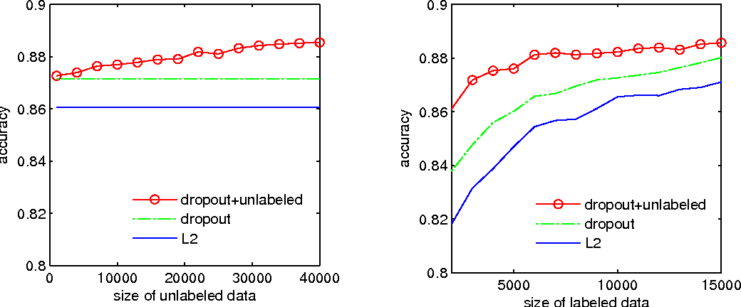 Figure 4 for Dropout Training as Adaptive Regularization
