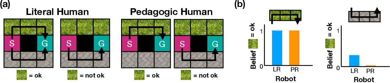 Figure 1 for Literal or Pedagogic Human? Analyzing Human Model Misspecification in Objective Learning
