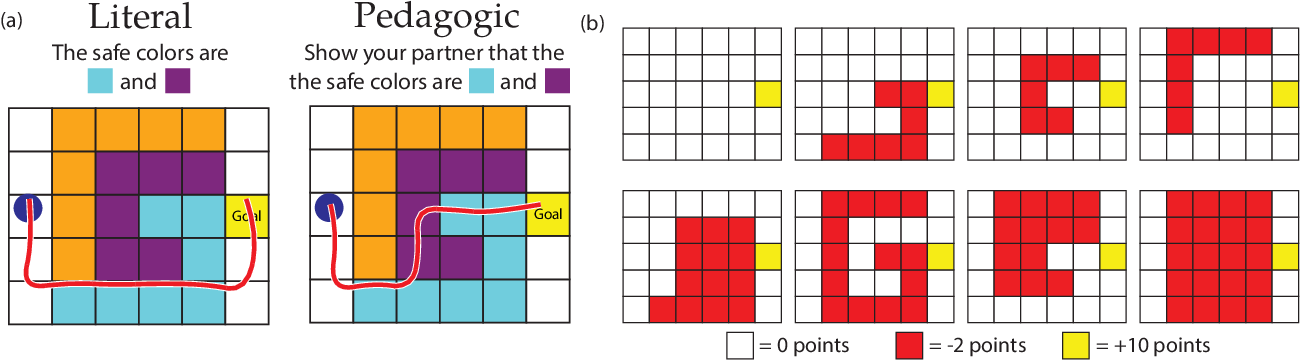 Figure 2 for Literal or Pedagogic Human? Analyzing Human Model Misspecification in Objective Learning