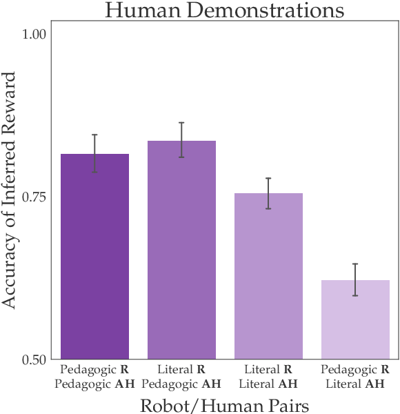 Figure 3 for Literal or Pedagogic Human? Analyzing Human Model Misspecification in Objective Learning
