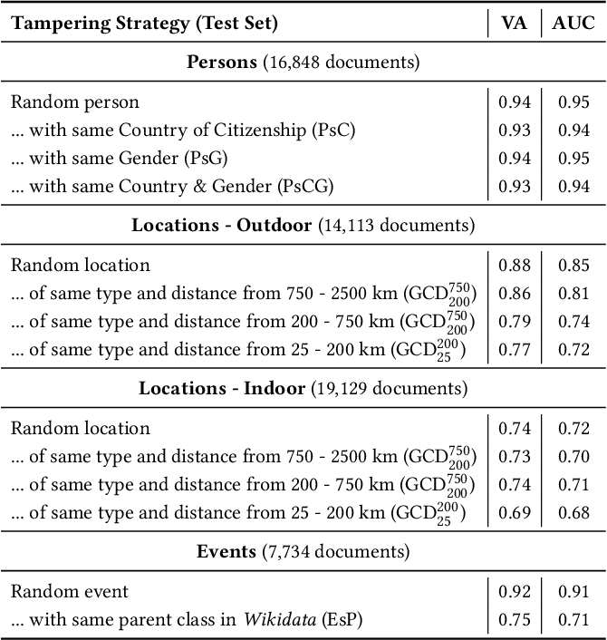 Figure 1 for QuTI! Quantifying Text-Image Consistency in Multimodal Documents