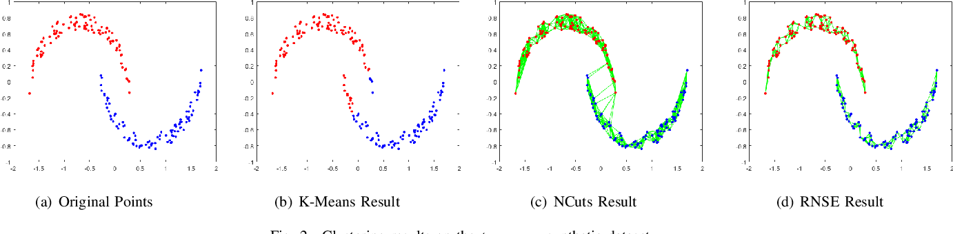 Figure 2 for Regularized Non-negative Spectral Embedding for Clustering