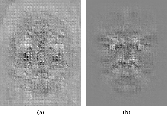 Figure 3 for Learning based Facial Image Compression with Semantic Fidelity Metric