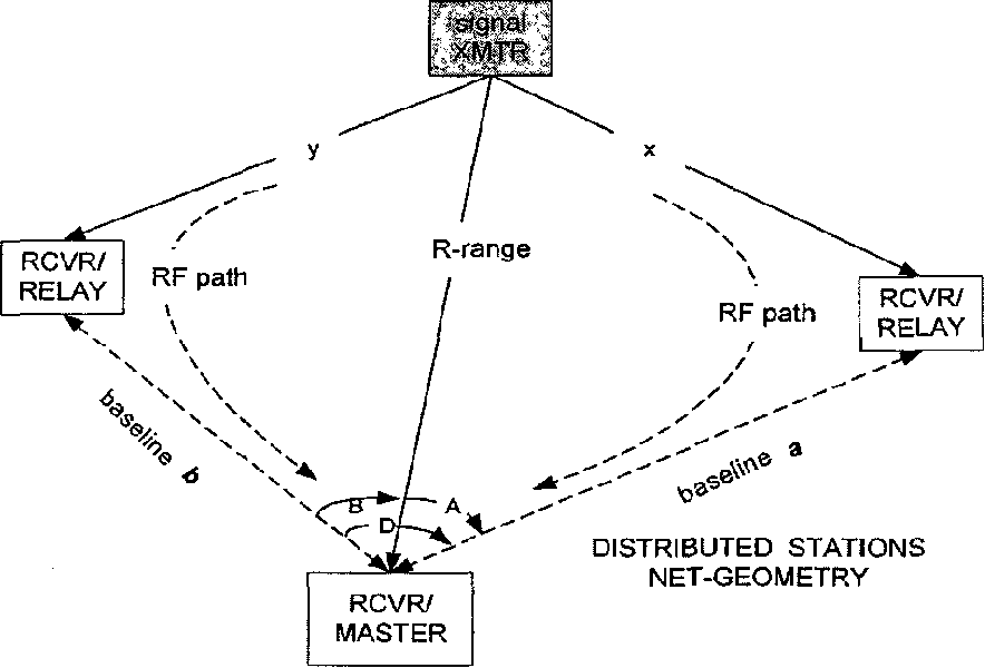Figure 4 From Countermeasures Of Command And Control C2