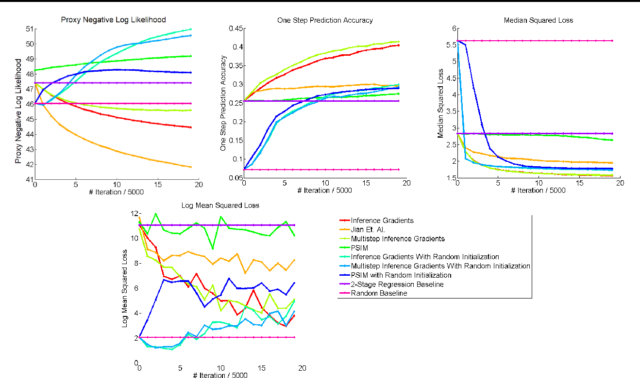 Figure 1 for Practical Learning of Predictive State Representations
