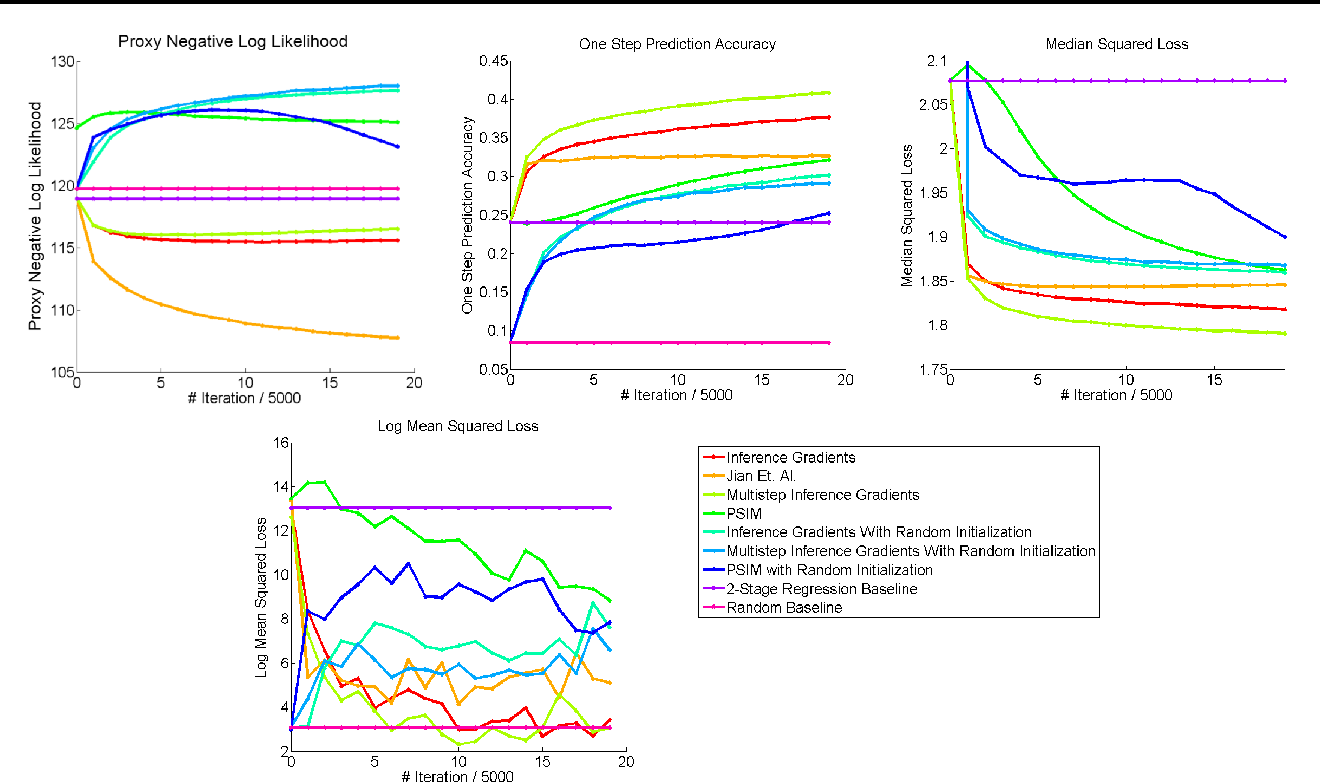 Figure 2 for Practical Learning of Predictive State Representations