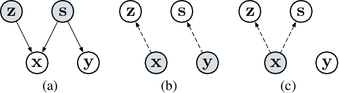 Figure 1 for Text Modeling with Syntax-Aware Variational Autoencoders