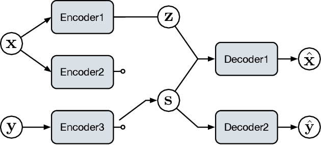 Figure 3 for Text Modeling with Syntax-Aware Variational Autoencoders