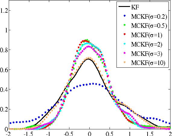 Figure 1 for Maximum Correntropy Kalman Filter