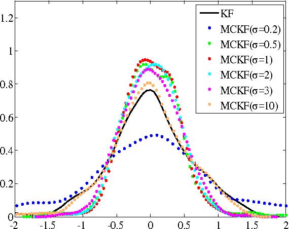 Figure 4 for Maximum Correntropy Kalman Filter