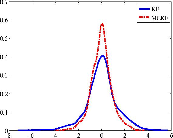Figure 2 for Maximum Correntropy Kalman Filter