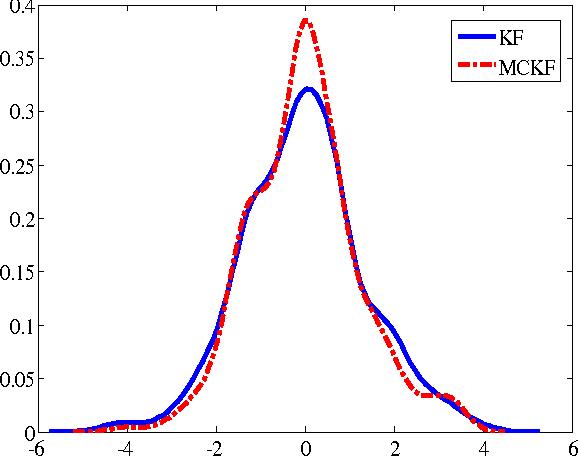 Figure 3 for Maximum Correntropy Kalman Filter