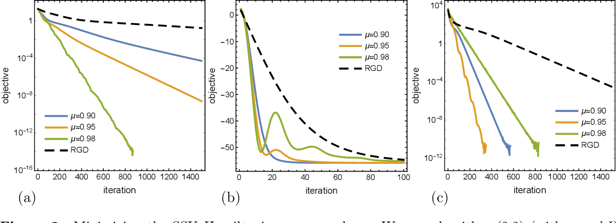 Figure 2 for Optimization on manifolds: A symplectic approach