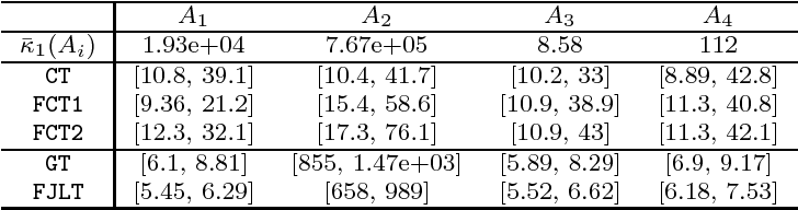 Figure 4 for The Fast Cauchy Transform and Faster Robust Linear Regression