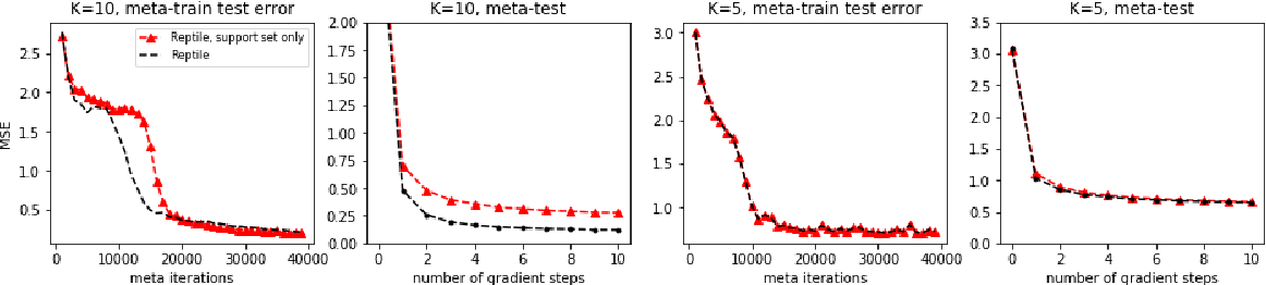 Figure 3 for Value-based Bayesian Meta-reinforcement Learning and Traffic Signal Control