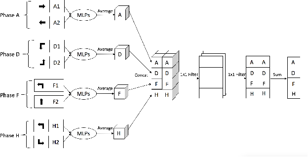 Figure 4 for Value-based Bayesian Meta-reinforcement Learning and Traffic Signal Control