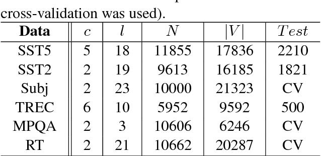 Figure 2 for Conditional BERT Contextual Augmentation