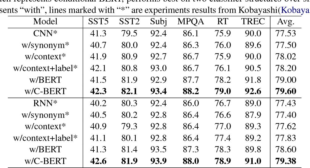Figure 3 for Conditional BERT Contextual Augmentation