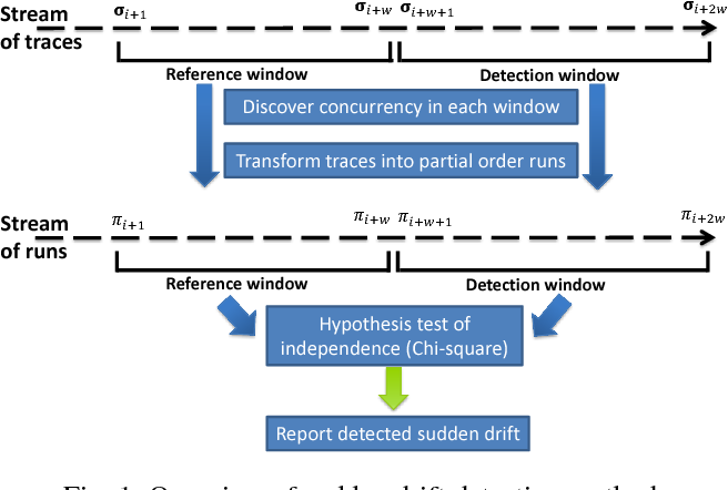 Figure 1 for Detecting sudden and gradual drifts in business processes from execution traces