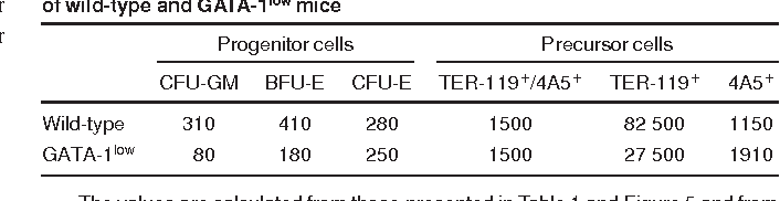 Table 2. Total number (3103) of progenitor and precursor cells in the marrow of wild-type and GATA-1low mice