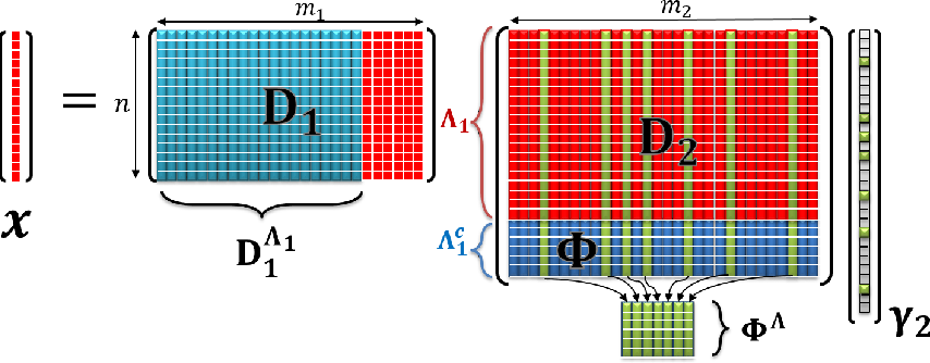 Figure 1 for Multi-Layer Sparse Coding: The Holistic Way