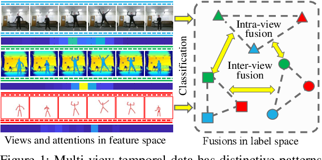 Figure 1 for Multi-View Time Series Classification via Global-Local Correlative Channel-Aware Fusion Mechanism