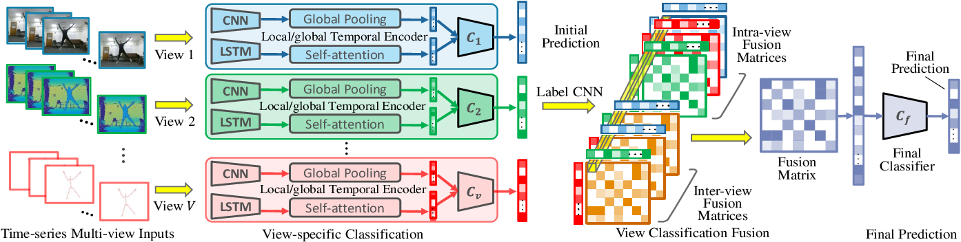 Figure 3 for Multi-View Time Series Classification via Global-Local Correlative Channel-Aware Fusion Mechanism