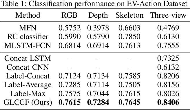 Figure 2 for Multi-View Time Series Classification via Global-Local Correlative Channel-Aware Fusion Mechanism