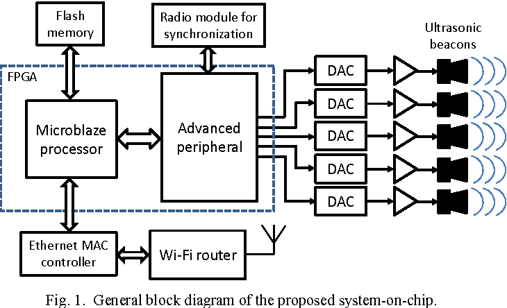 Fig. 1. General block diagram of the proposed system-on-chip.