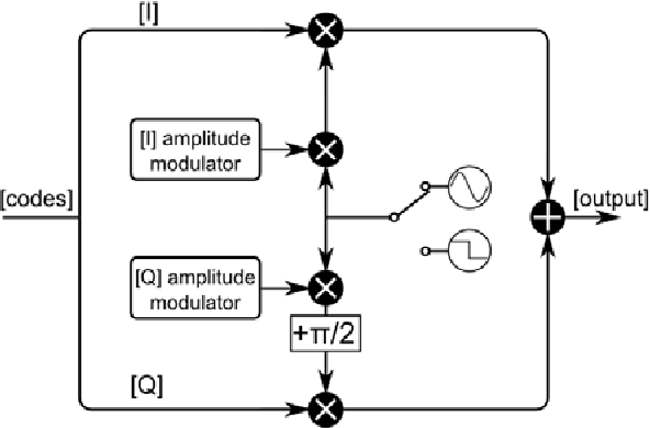 Fig. 3. Block diagram of the modulation implemented in the advanced peripheral.