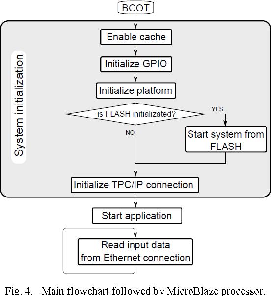 Fig. 4. Main flowchart followed by MicroBlaze processor.
