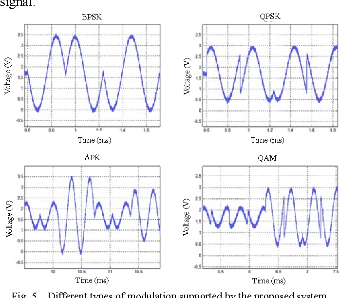 Fig. 5. Different types of modulation supported by the proposed system.