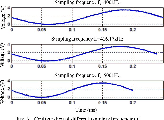 Fig. 6. Configuration of different sampling frequencies fS.