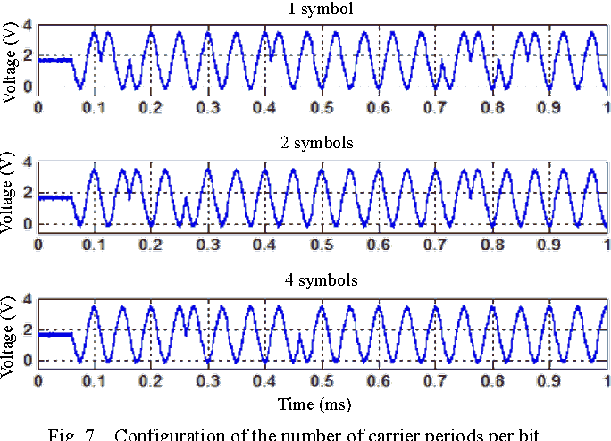Fig. 7. Configuration of the number of carrier periods per bit.