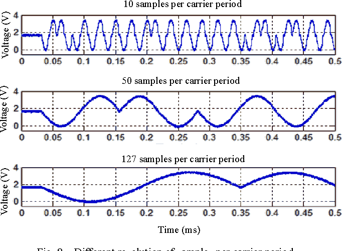 Fig. 8. Different resolution of samples per carrier period.