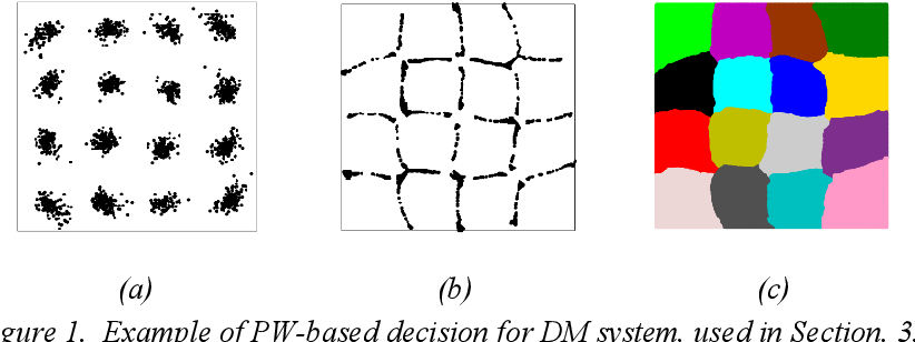 Figure 1 for Fiber Nonlinearity Mitigation via the Parzen Window Classifier for Dispersion Managed and Unmanaged Links