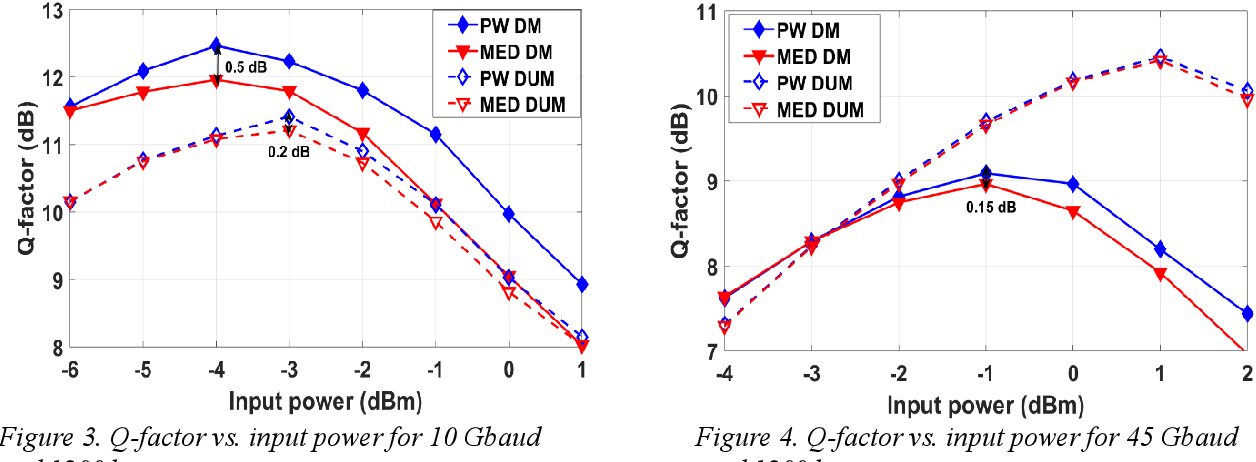 Figure 3 for Fiber Nonlinearity Mitigation via the Parzen Window Classifier for Dispersion Managed and Unmanaged Links