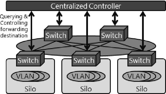 PDF] Implementation and Evaluation of VXLAN Gateway-based Data