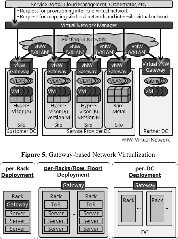 PDF] Implementation and Evaluation of VXLAN Gateway-based Data
