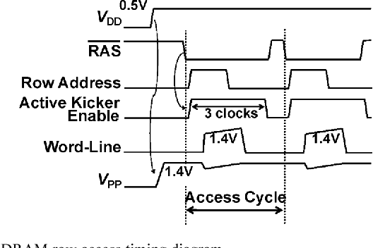Figure 4 from a 05 v operation v rm th loss compensated dram dram row access timing diagram ccuart Images