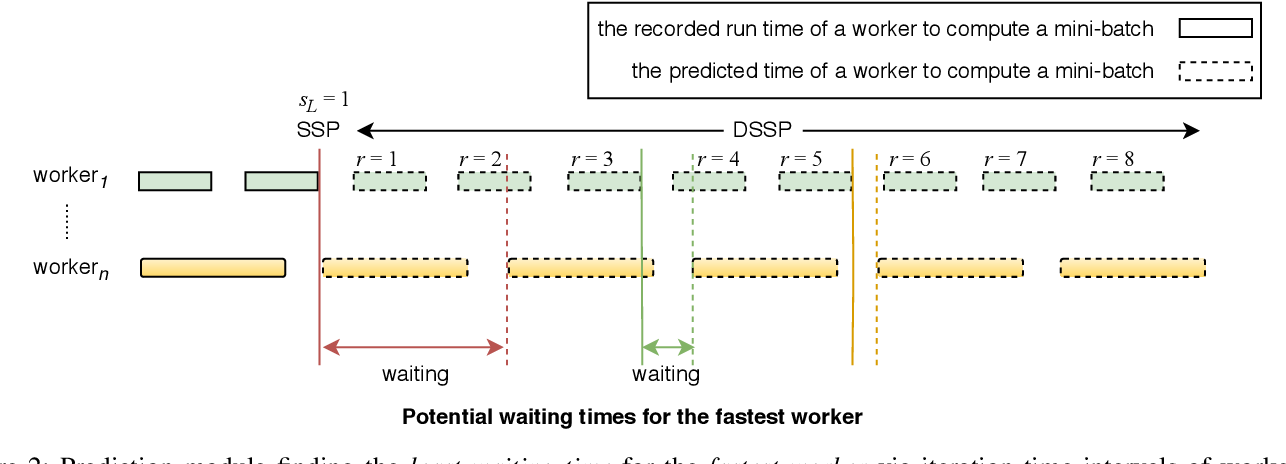 Figure 2 for Dynamic Stale Synchronous Parallel Distributed Training for Deep Learning