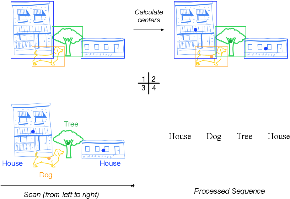Figure 1 for Obj-GloVe: Scene-Based Contextual Object Embedding