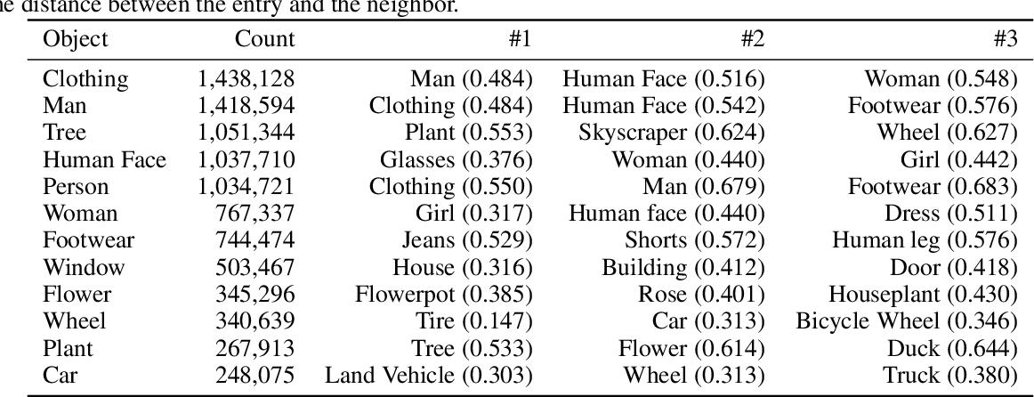 Figure 2 for Obj-GloVe: Scene-Based Contextual Object Embedding