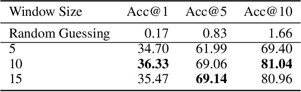Figure 4 for Obj-GloVe: Scene-Based Contextual Object Embedding