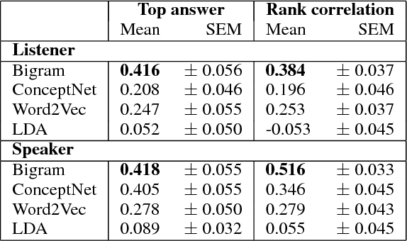 Figure 3 for Comparing Models of Associative Meaning: An Empirical Investigation of Reference in Simple Language Games