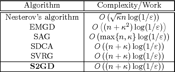Figure 1 for Stochastic, Distributed and Federated Optimization for Machine Learning