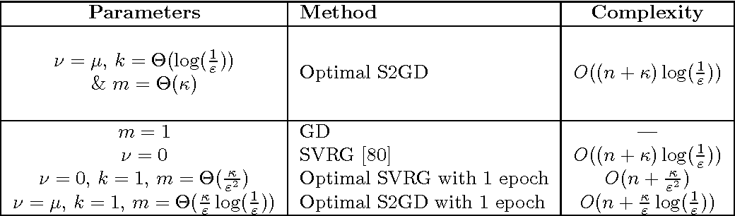 Figure 3 for Stochastic, Distributed and Federated Optimization for Machine Learning