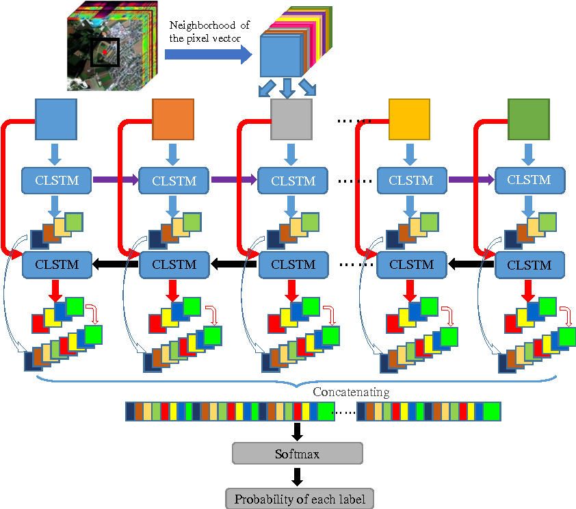 Figure 1 for Bidirectional-Convolutional LSTM Based Spectral-Spatial Feature Learning for Hyperspectral Image Classification