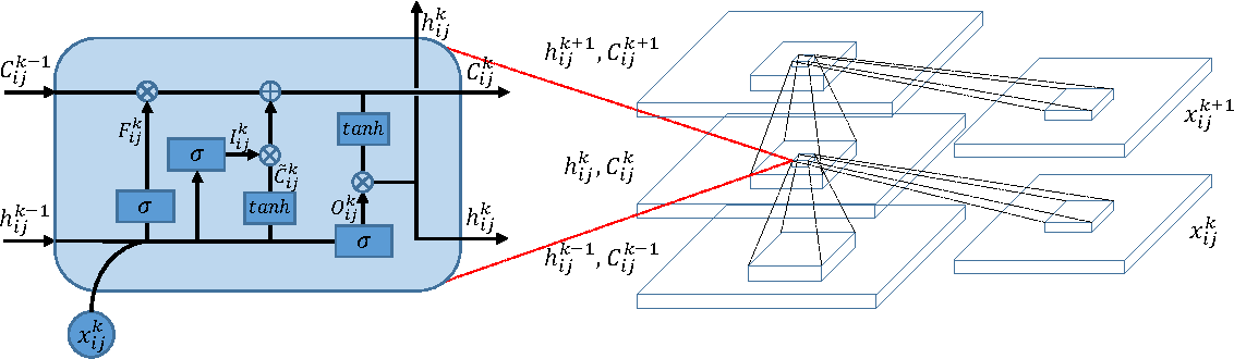 Figure 2 for Bidirectional-Convolutional LSTM Based Spectral-Spatial Feature Learning for Hyperspectral Image Classification